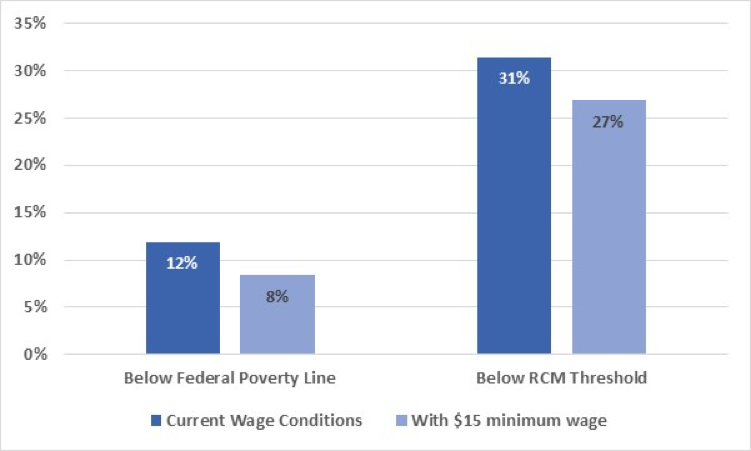 minimum wage effect on poverty