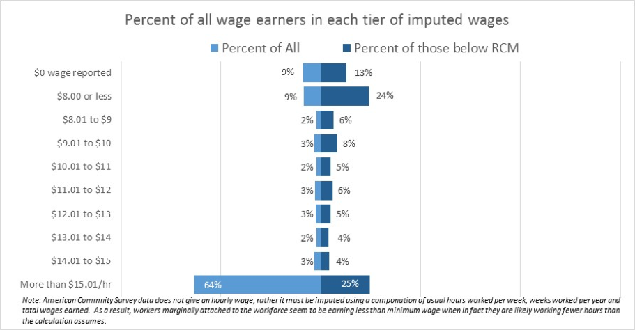percent of wage earners by wages