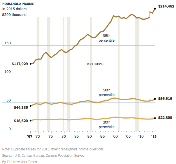 Household Income 2015 Dollars