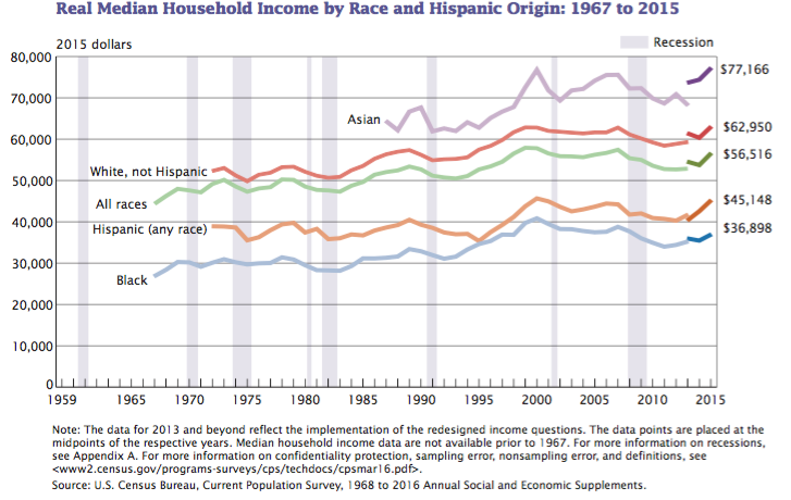Real Median Household Income 1967 2015